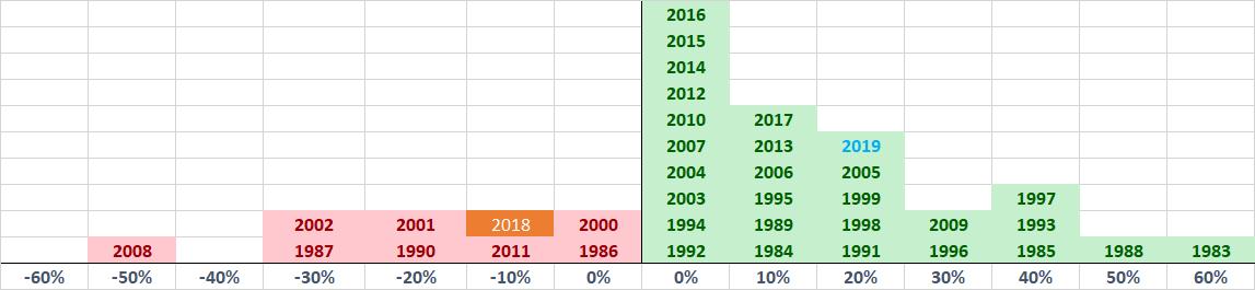 AEX jaar rendement 2019