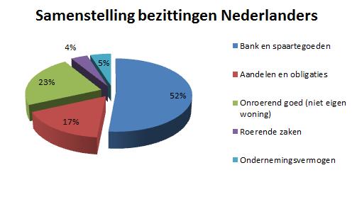 verdeling portefuille nederlander