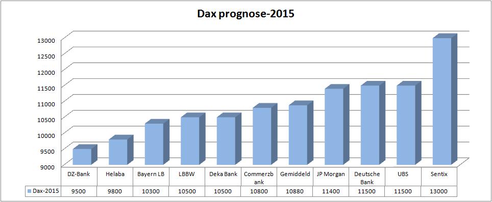 dax-2015-prognose
