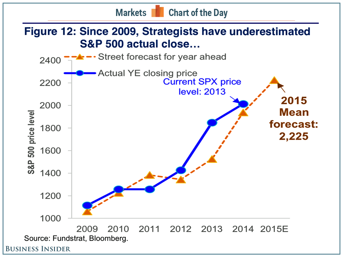 S&P500-forecasts-2009-2015