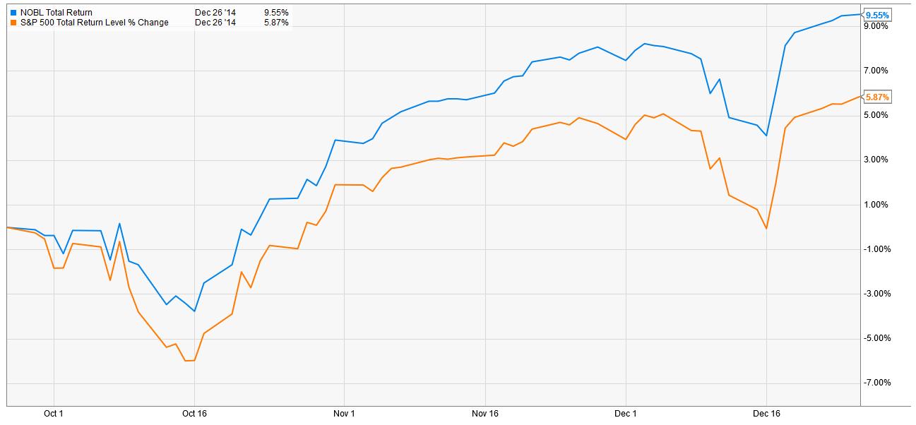 performance NOBL versus SP500