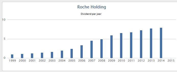 roche-dividend-per-jaar