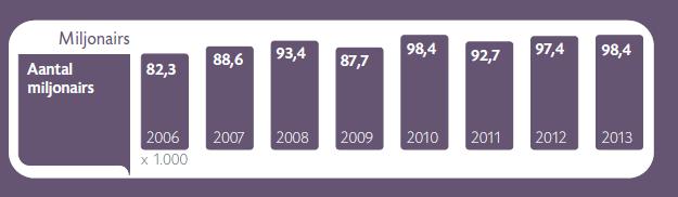 aantal-miljonairs-nederland