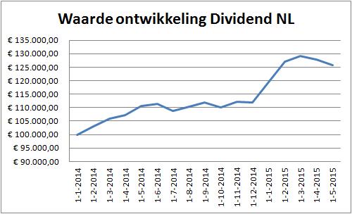 dividend-portefeuille-nl-31-05-2015