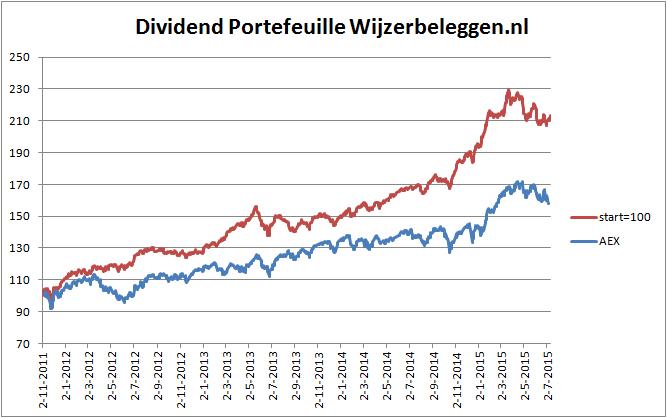 rendement-dividend-portefeuille-13-07-2015