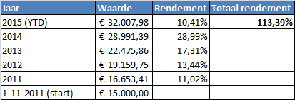 rendement-tabel-dividend-portefeuille-13-07-2015