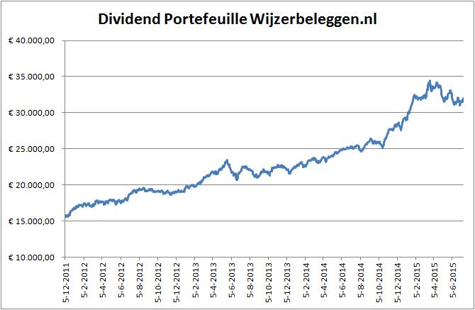 waarde-dividend-portfeuille-13-07-2015