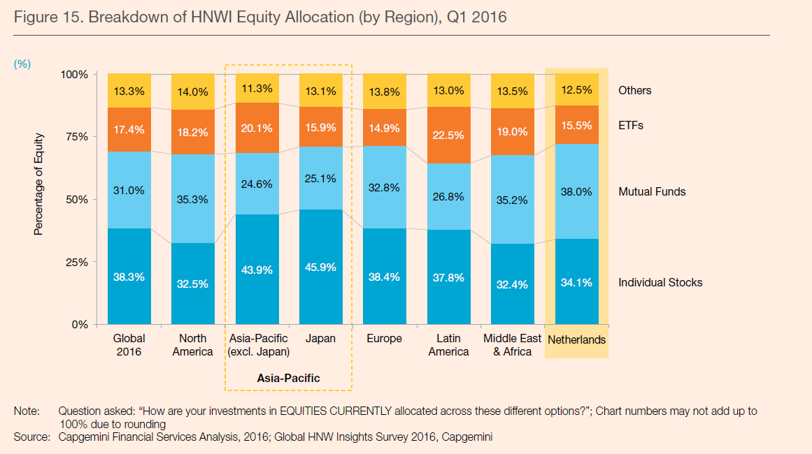 equity-allocation-wwr-2016