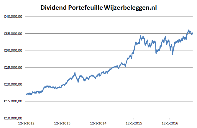 grafiek-dividend-port-04-09-2016