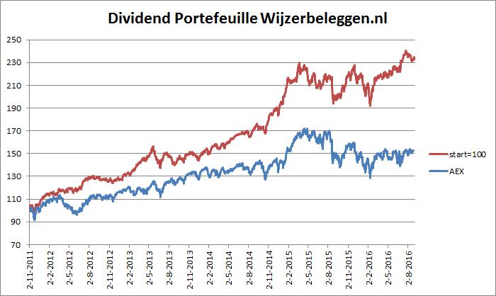 rendement-dividend-portefeuille-04-09-2016