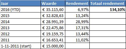 rendement-dividend-tabel-portefeuille-3-09-2016-correct