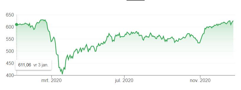 aex-performance-ytd-2020
