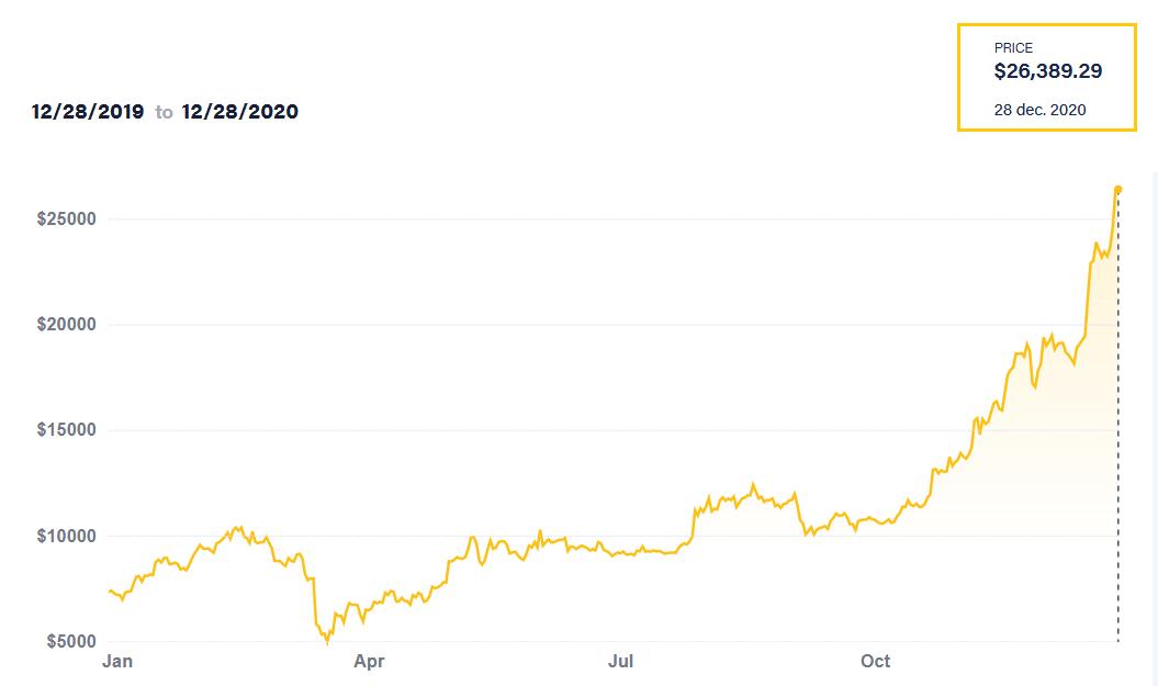 Bitcoin grafiek eind 2020